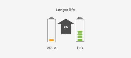 New battery solution for static UPS: LI-ION! | PROM-TECH
